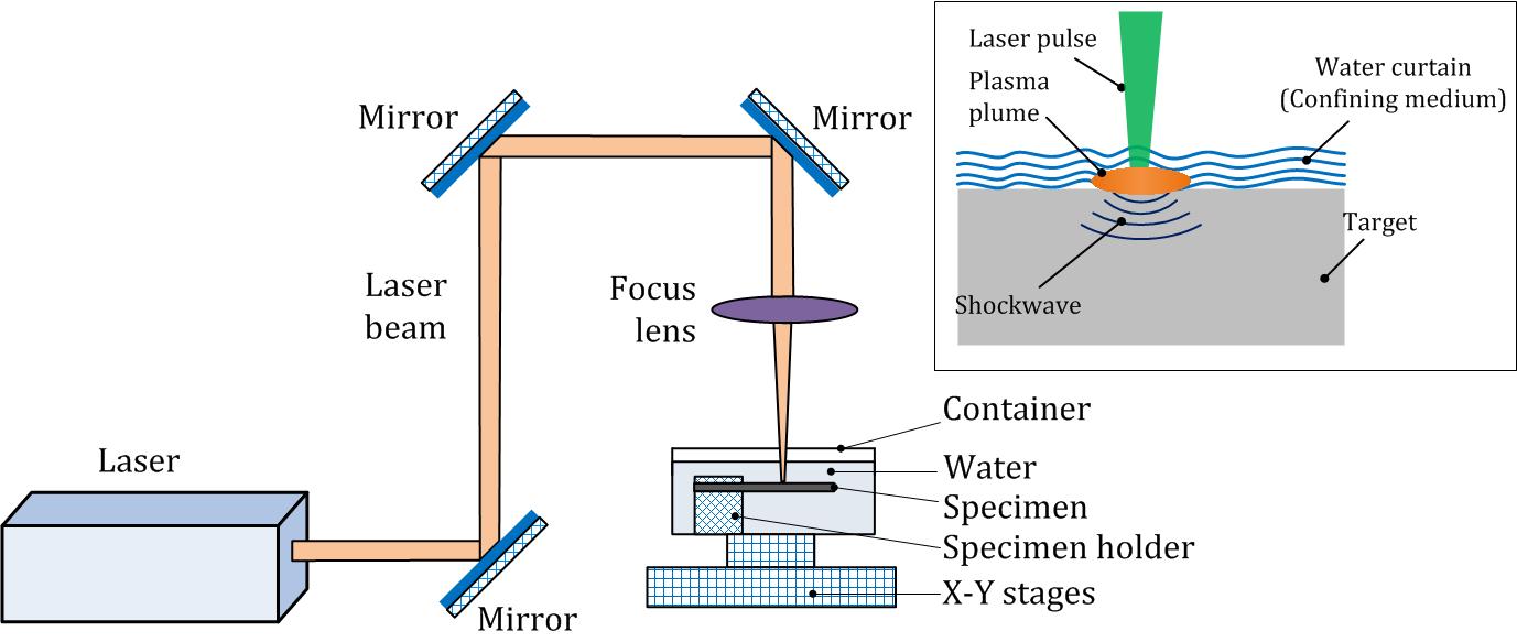 Laser Shock Peening Forming Laser Materials Processing Lab